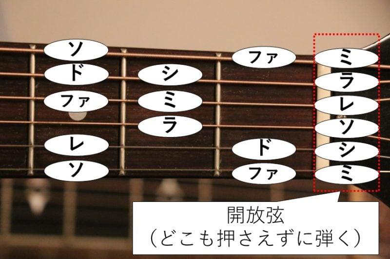 ギターの指板でドレミファソラシドを弾こう