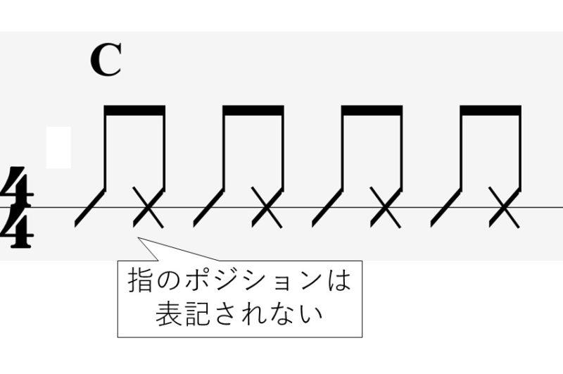 スラッシュ表記の譜面