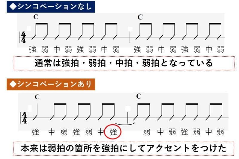 ギターのシンコペーションを説明した資料