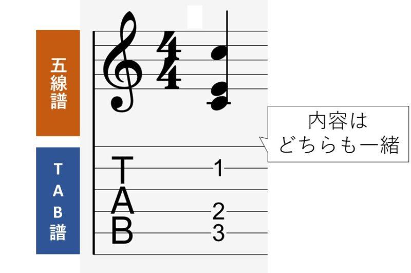 ギタースコアで一般的な五線譜とtab譜を並べた譜面