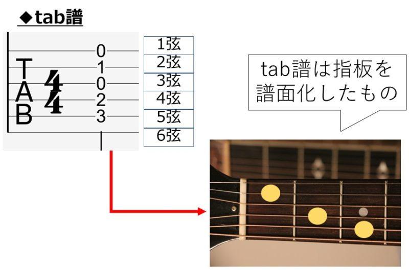 tab譜とギターの写真を並べて解説