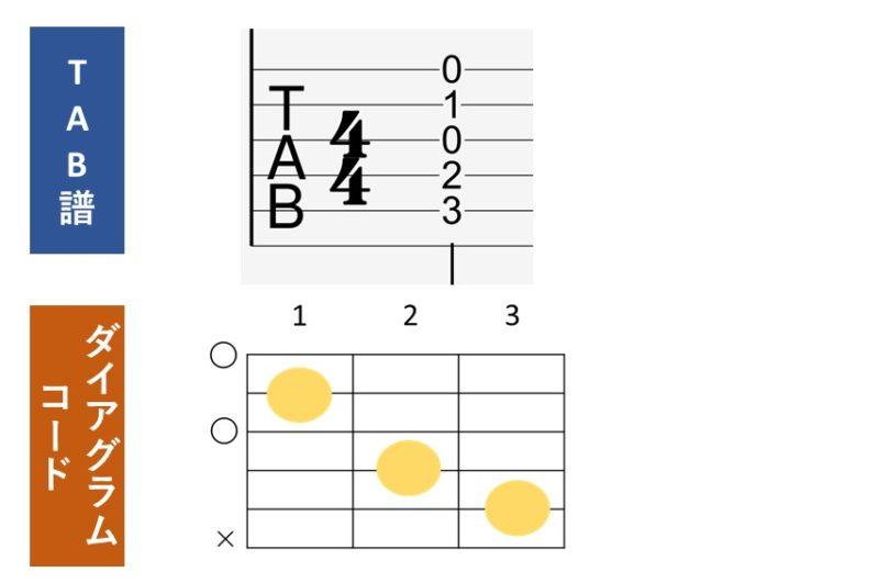 tab譜とコードダイアグラム