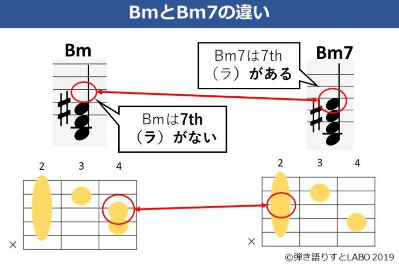 BmとBm7の違いを解説した資料