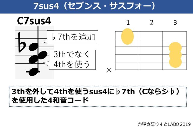 C7sus4の解説資料