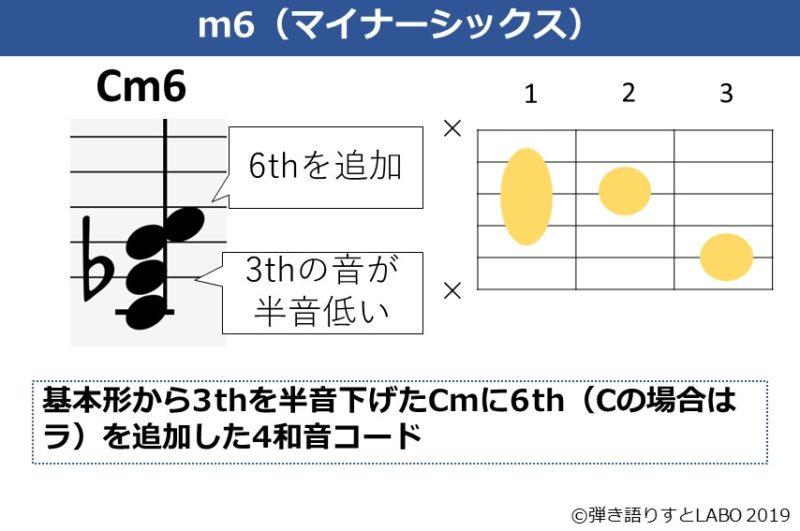 Cm6の解説資料
