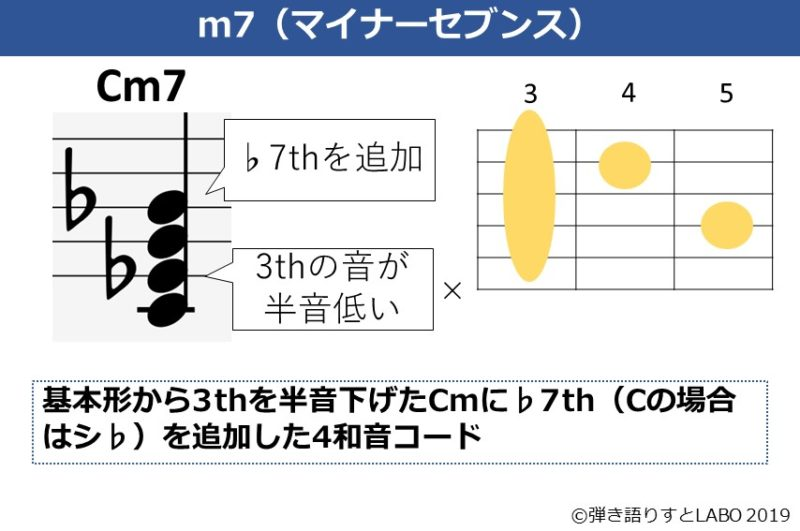 Cm7の解説資料