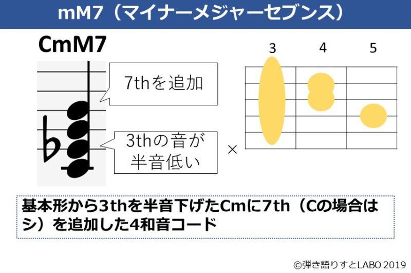 CmM7の解説資料