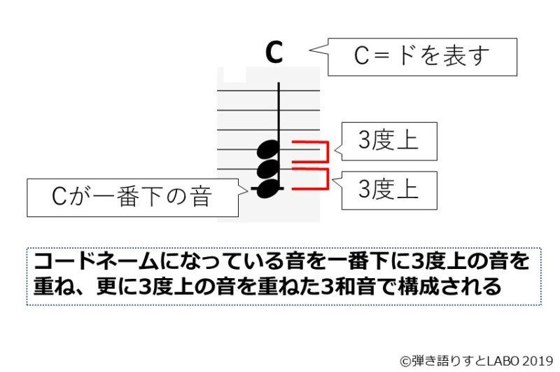 コードの基本形を解説した資料