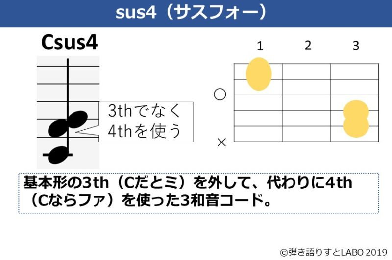 Csus4の解説資料
