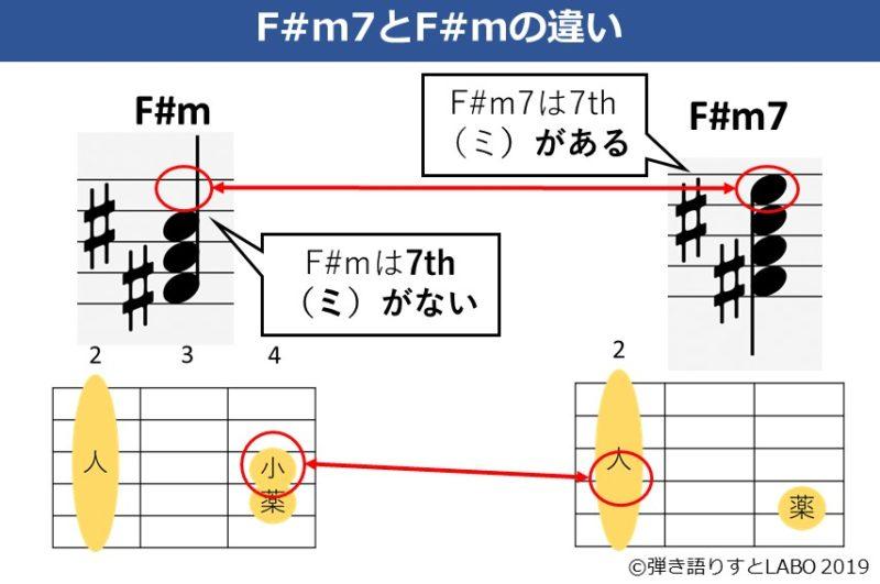 F#mとF#m7の違いを解説した資料