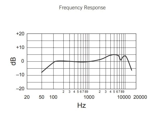 SM58の周波数特性
