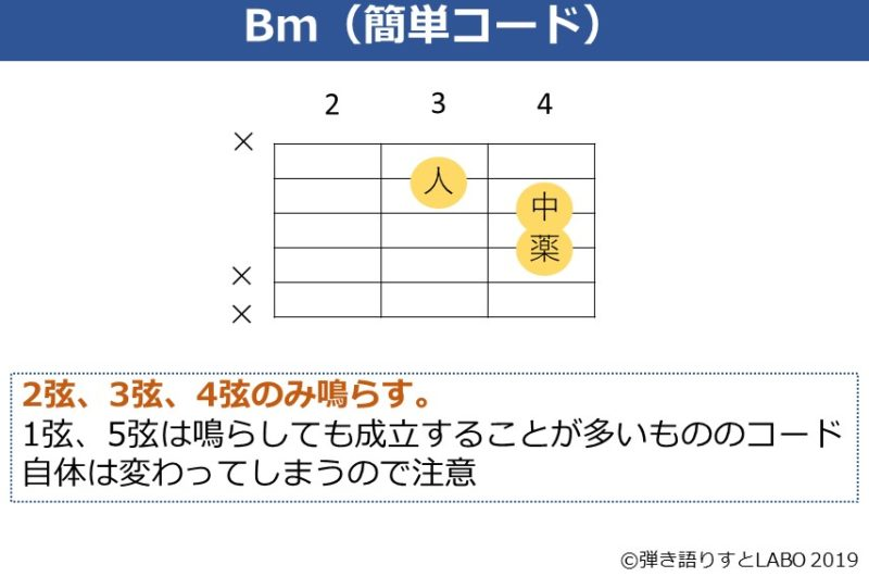Bmのコードフォームを簡単にしたもの