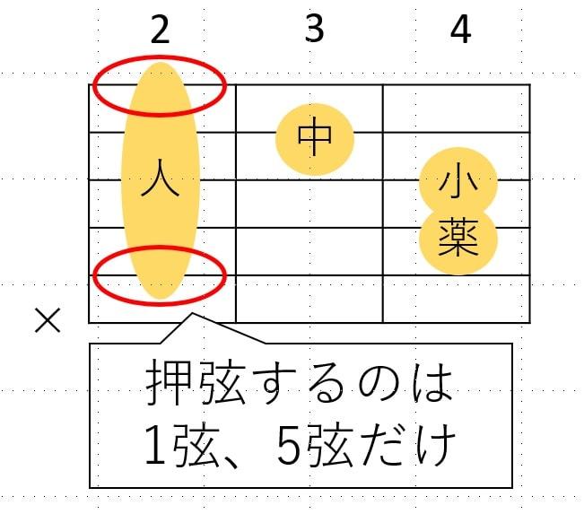 Bmで人差し指が押弦するのは1弦、5弦だけ