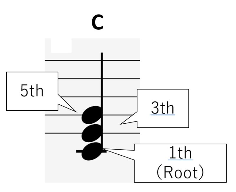 コードの構成音と1th、3th、5th