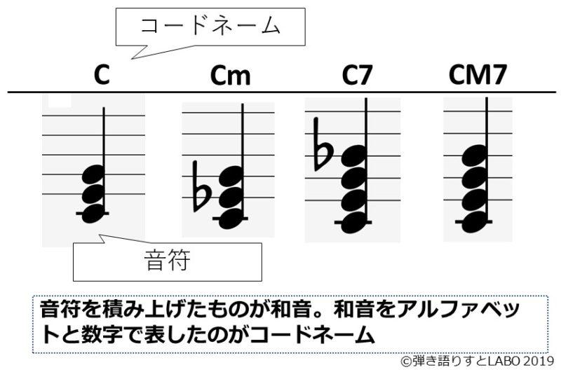 和音とコードネームの関係を解説した資料