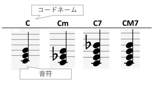 和音とコードネームの仕組みを理解しよう。11種類のコードネームを図解と音源を使って解説