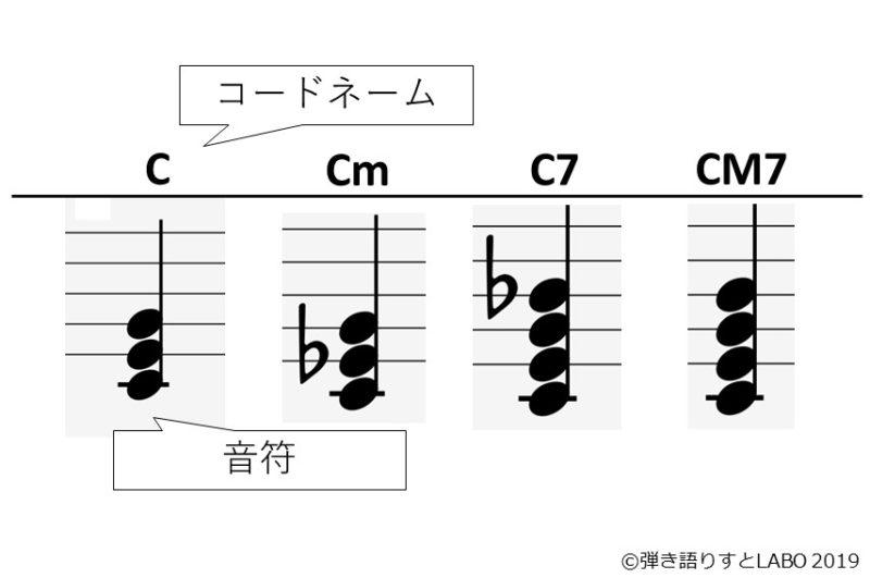 和音とコードネーム