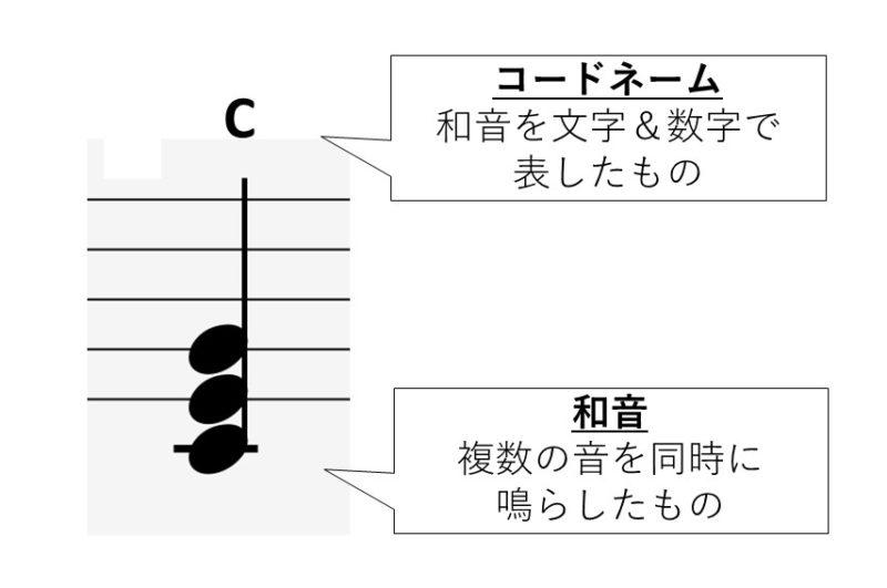和音とコードネームの関係を説明した資料