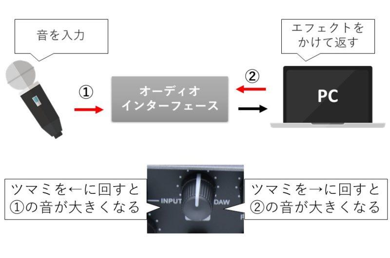 UR22CのMIXタブの説明