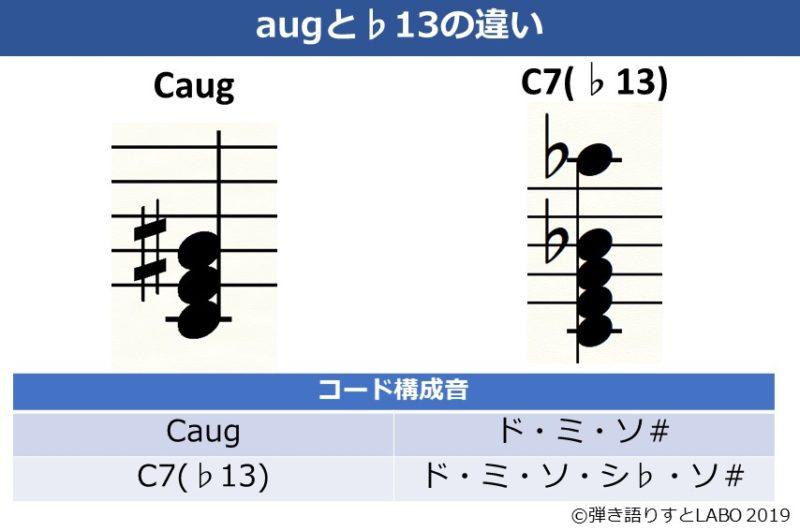 オーギュメントと♭13の構成音の違い