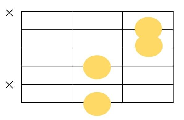 7♭13の6弦ルートのコードフォーム