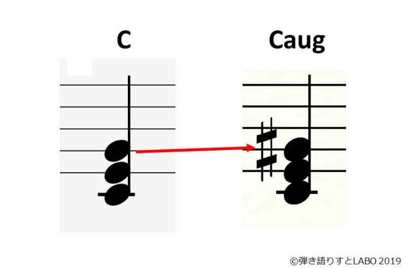CとCaugの比較