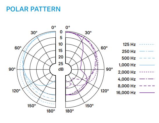 e835の周波数特性