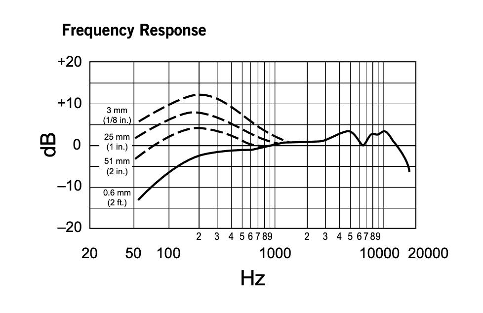BETA57aの周波数特性