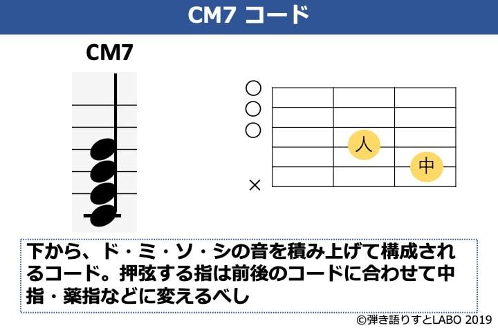 Cmaj7の説明資料