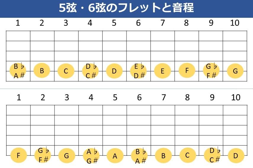 5弦と6弦のフレット毎の音程