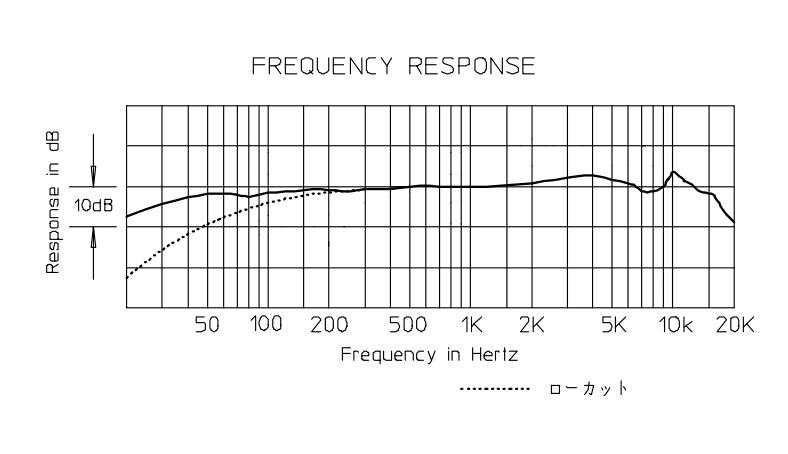 AE3300の周波数特性