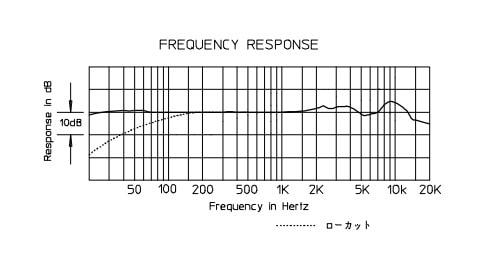 AE5400の周波数特性