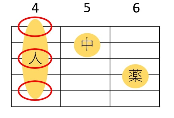 C#m7を押さえる人差し指はどこを押弦するか意識する