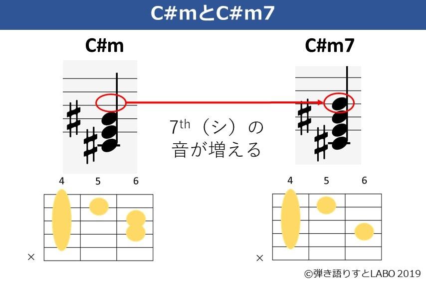 C#mとC#m7の違い