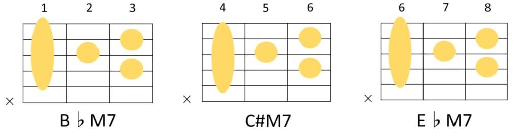 B♭M7とC#M7とE♭M7