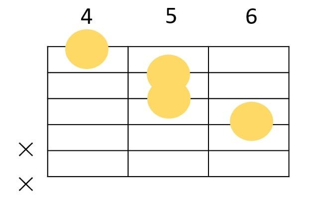 Caugの4弦ルート コードフォーム