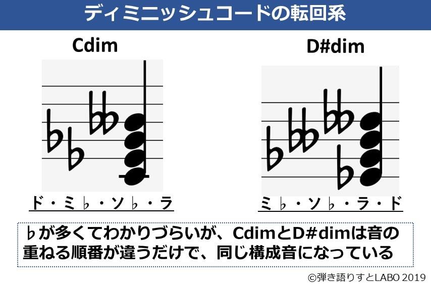 CdimとD#dimの構成音は同じになっている