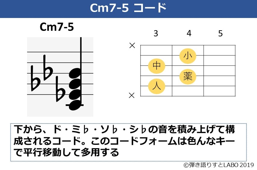 Cm7-5コードの説明