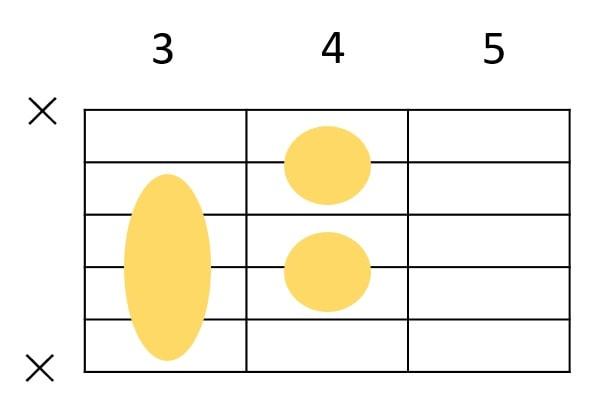 Cm7-5のコードフォーム