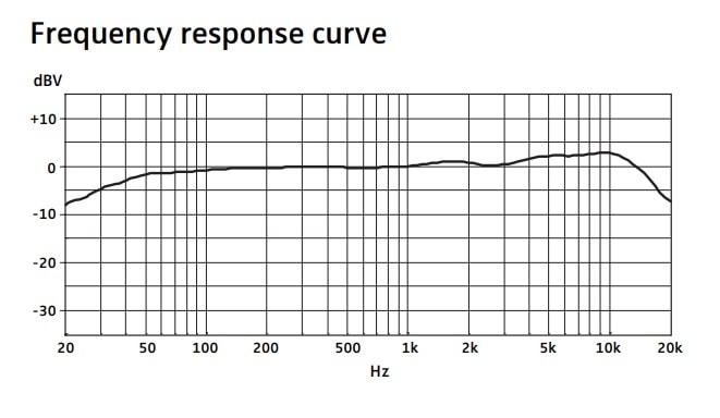 ゼンハイザーMK4の周波数特性