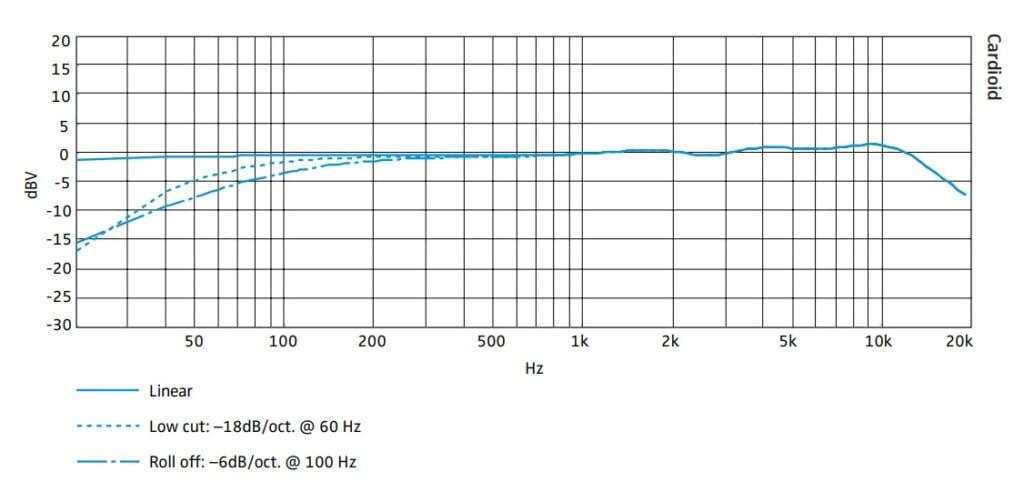 Sennheiser MK 8 カーディオイドの周波数特性