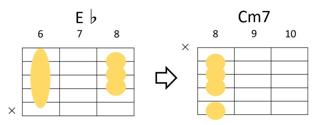 E♭→Cm7のコードフォーム