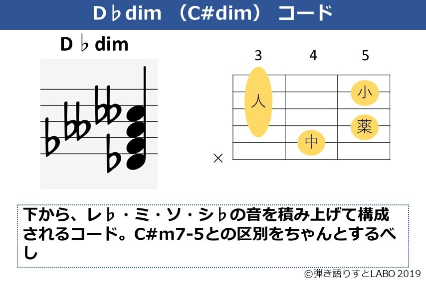 D♭dimの構成音とギターコードフォーム