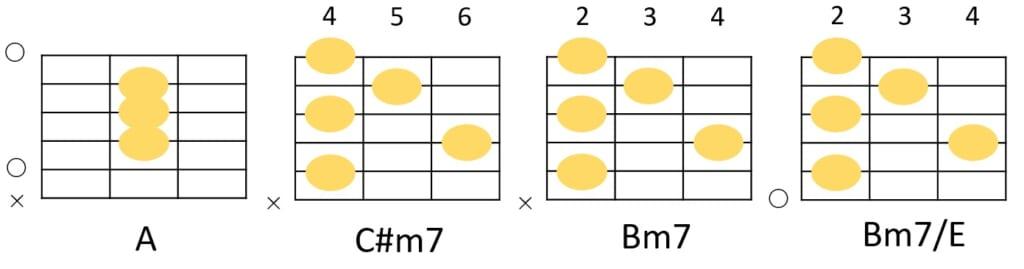 A-C#m7-Bm7-Bm7/Eのコードフォーム