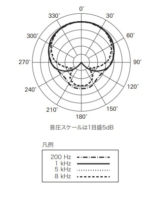 ATR2100x-USBの指向性