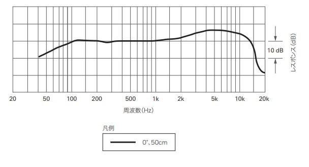 ATR2100x-USBの周波数特性