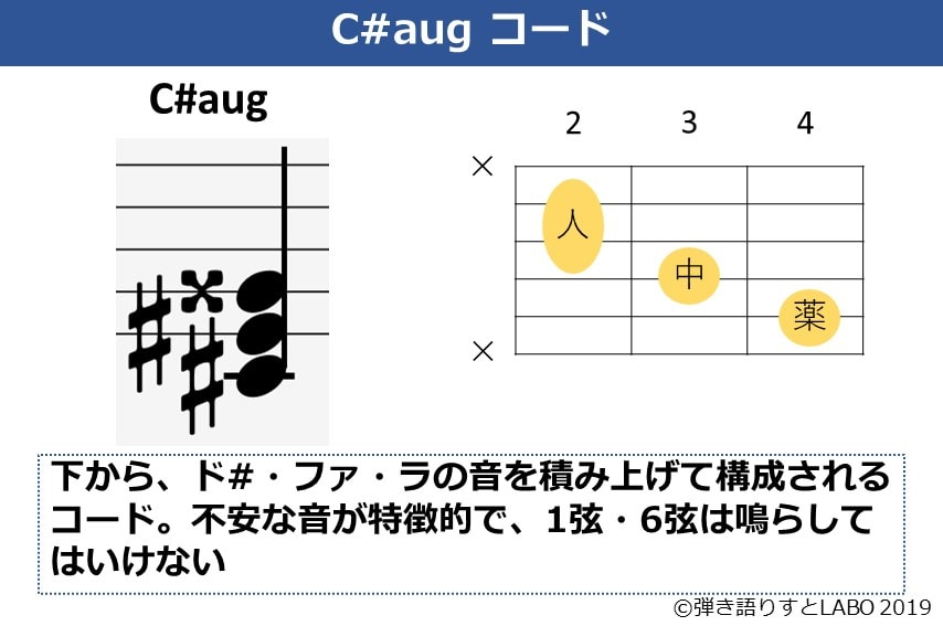 C#augの解説資料