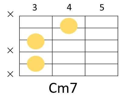 Cm7の省略コードフォーム
