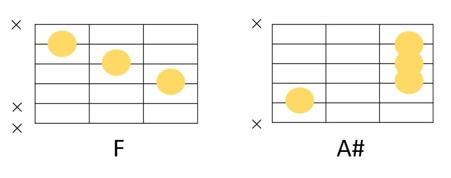 FとA#の簡単コード