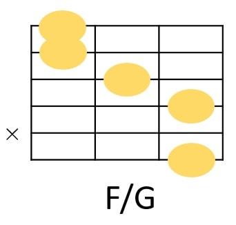 F/Gのコードフォーム